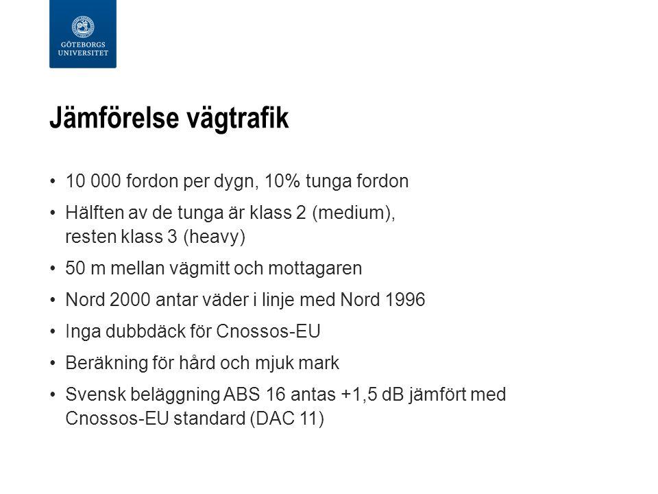 Jämförelse vägtrafik 10 000 fordon per dygn, 10% tunga fordon Hälften av de tunga är klass 2 (medium), resten klass 3 (heavy) 50 m mellan vägmitt och