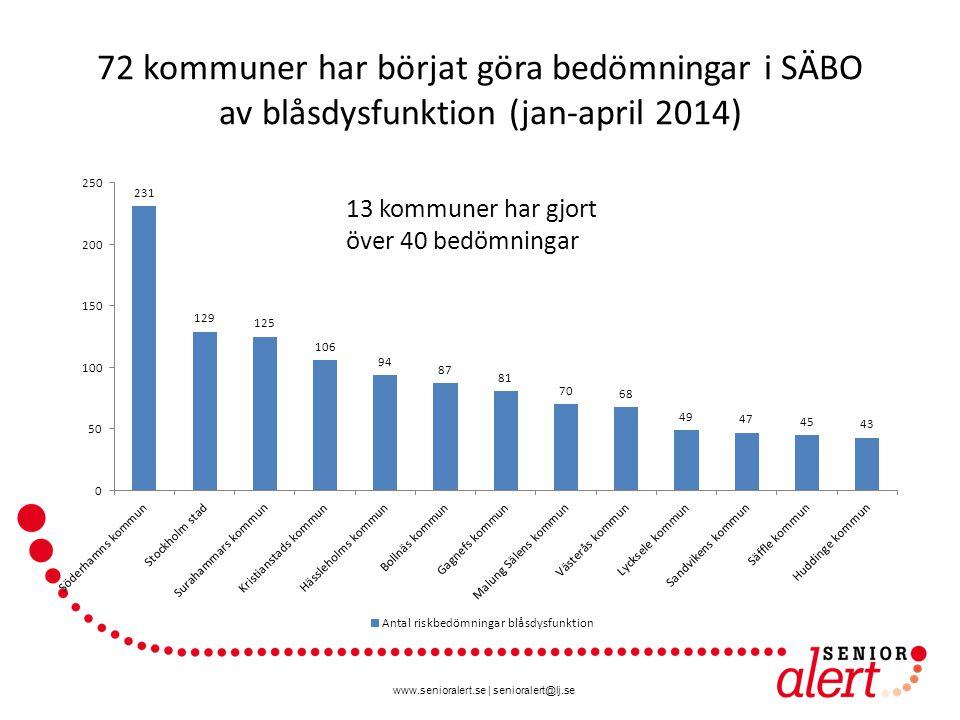 www.senioralert.se | senioralert@lj.se 72 kommuner har börjat göra bedömningar i SÄBO av blåsdysfunktion (jan-april 2014) 13 kommuner har gjort över 40 bedömningar