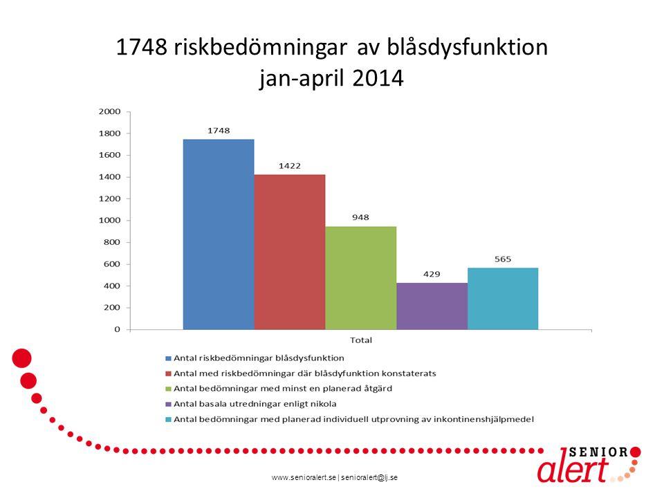 www.senioralert.se | senioralert@lj.se 1748 riskbedömningar av blåsdysfunktion jan-april 2014