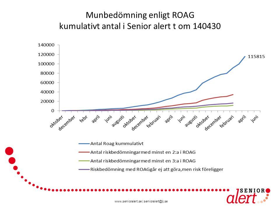 www.senioralert.se | senioralert@lj.se Munbedömning enligt ROAG kumulativt antal i Senior alert t om 140430