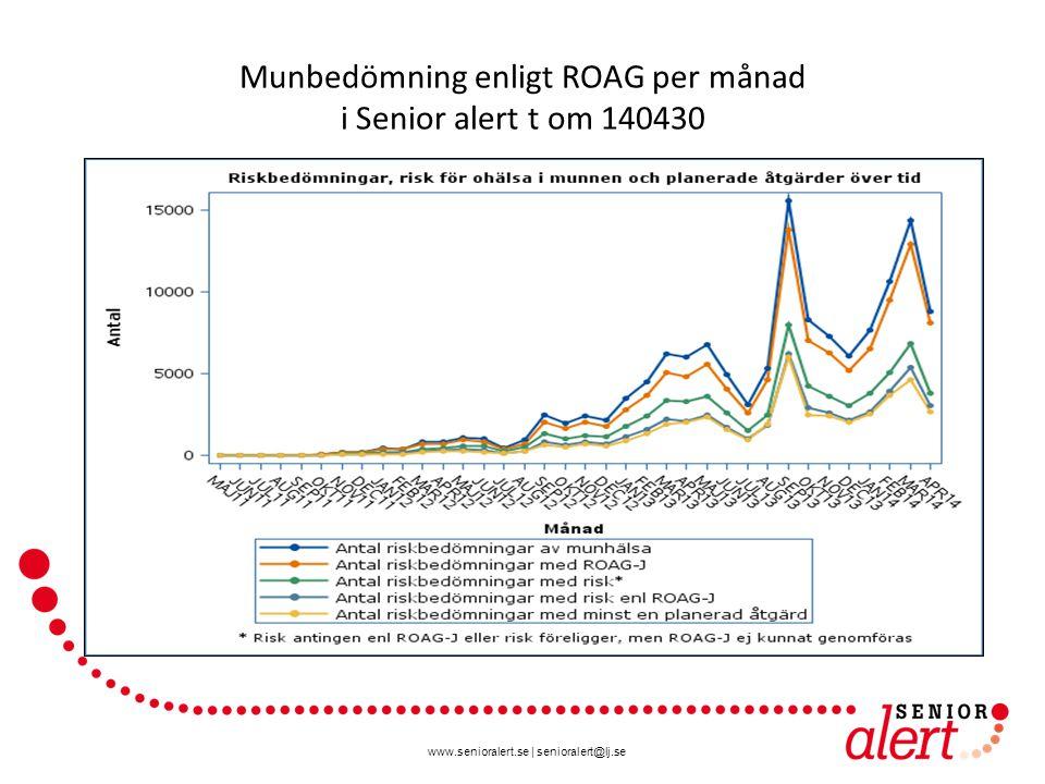 www.senioralert.se | senioralert@lj.se Munbedömning enligt ROAG per månad i Senior alert t om 140430