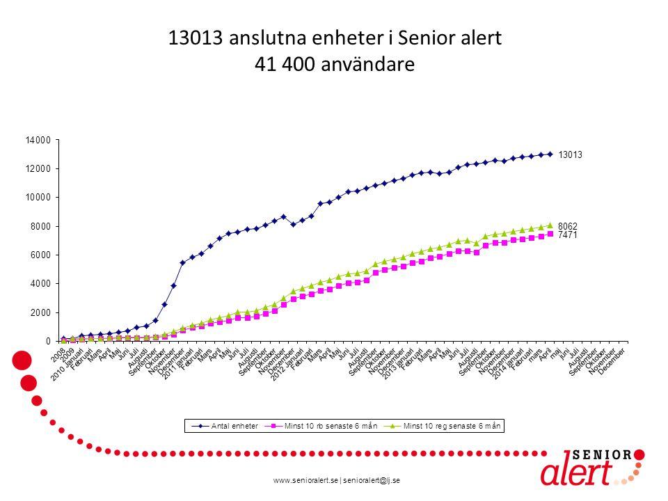 www.senioralert.se | senioralert@lj.se 13013 anslutna enheter i Senior alert 41 400 användare