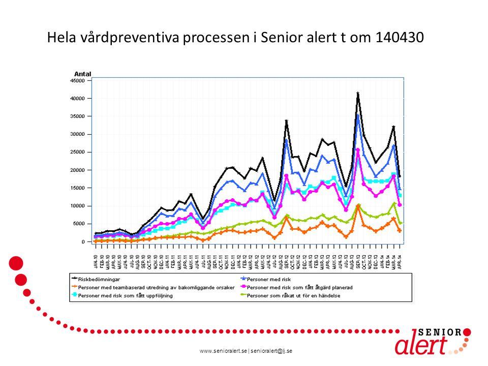www.senioralert.se | senioralert@lj.se 871 276 riskbedömningar i Senior alert t om 140430