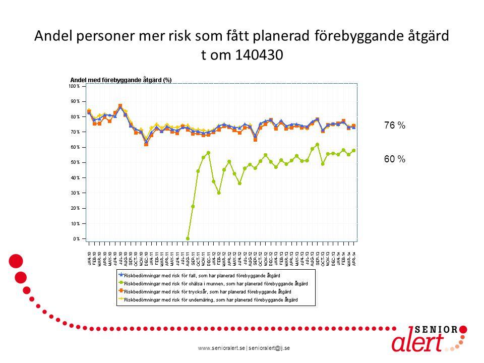 www.senioralert.se | senioralert@lj.se Andel med risk för fall, trycksår, undernäring, ohälsa i munnen t om 140430 (n= 871276) Fall 65 % Undernäring 59 % Trycksår 23 % Ingen risk 18 % Ohälsa i munnen 15 %