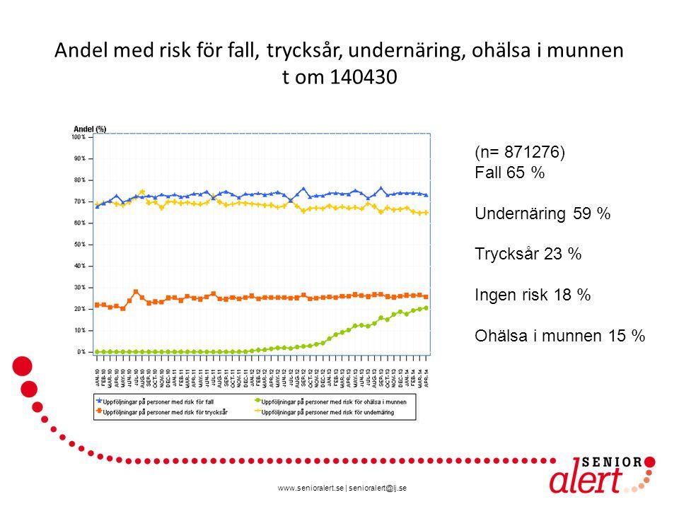 www.senioralert.se | senioralert@lj.se Andel med risk för fall, trycksår, undernäring, ohälsa i munnen t om 140430 (n= 871276) Fall 65 % Undernäring 5