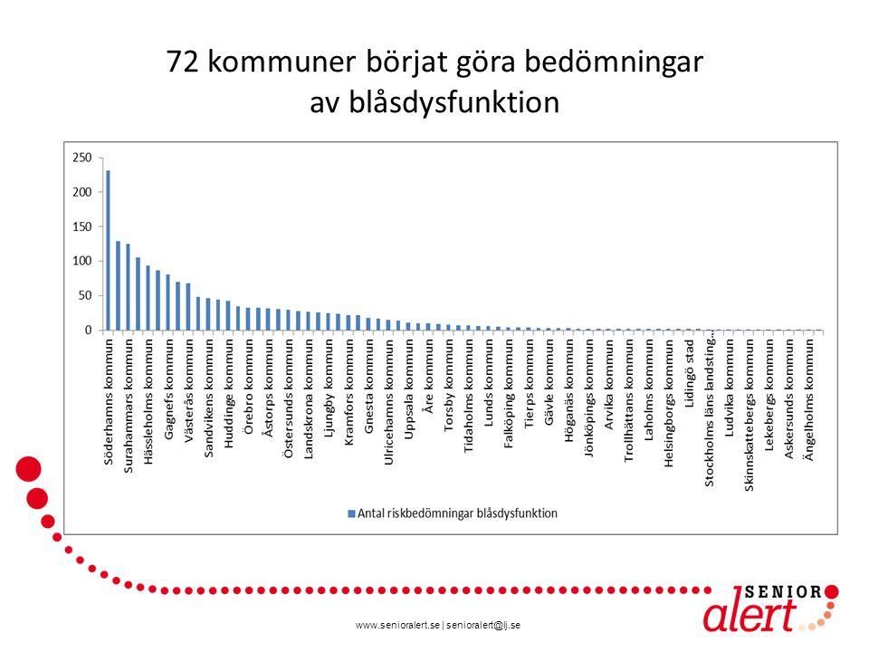 www.senioralert.se | senioralert@lj.se 72 kommuner börjat göra bedömningar av blåsdysfunktion