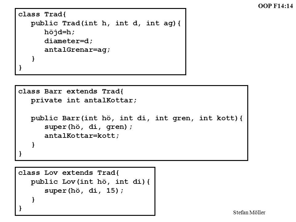 OOP F14:14 Stefan Möller class Barr extends Trad{ private int antalKottar; public Barr(int hö, int di, int gren, int kott){ super(hö, di, gren); antalKottar=kott; } class Lov extends Trad{ public Lov(int hö, int di){ super(hö, di, 15); } class Trad{ public Trad(int h, int d, int ag){ höjd=h; diameter=d; antalGrenar=ag; }