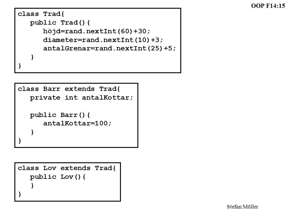 OOP F14:15 Stefan Möller class Barr extends Trad{ private int antalKottar; public Barr(){ antalKottar=100; } class Lov extends Trad{ public Lov(){ } class Trad{ public Trad(){ höjd=rand.nextInt(60)+30; diameter=rand.nextInt(10)+3; antalGrenar=rand.nextInt(25)+5; }