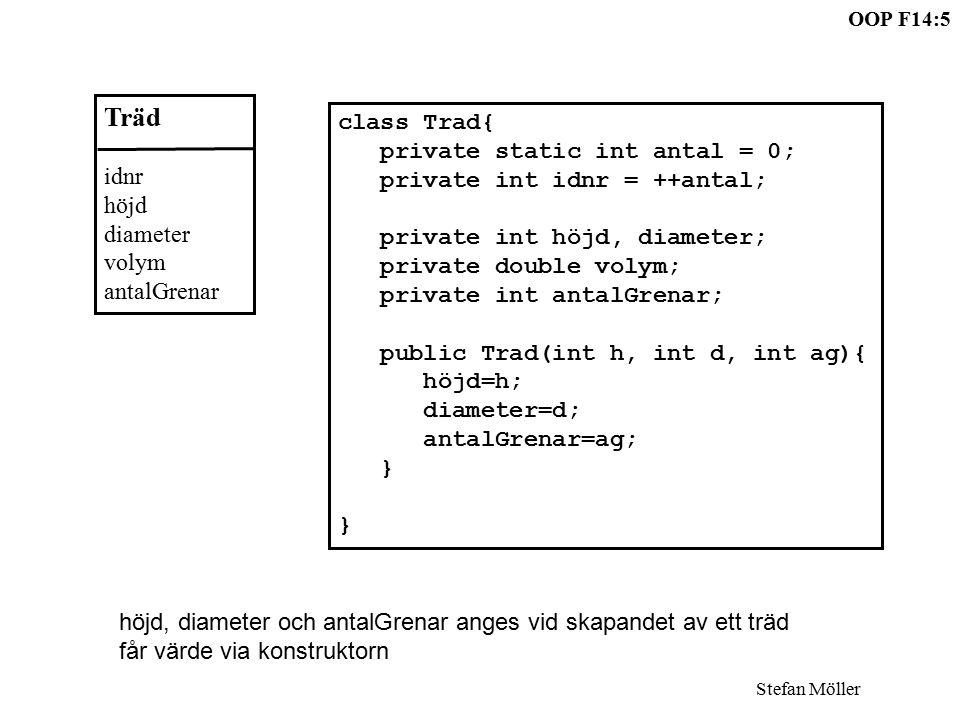 OOP F14:5 Stefan Möller class Trad{ private static int antal = 0; private int idnr = ++antal; private int höjd, diameter; private double volym; privat