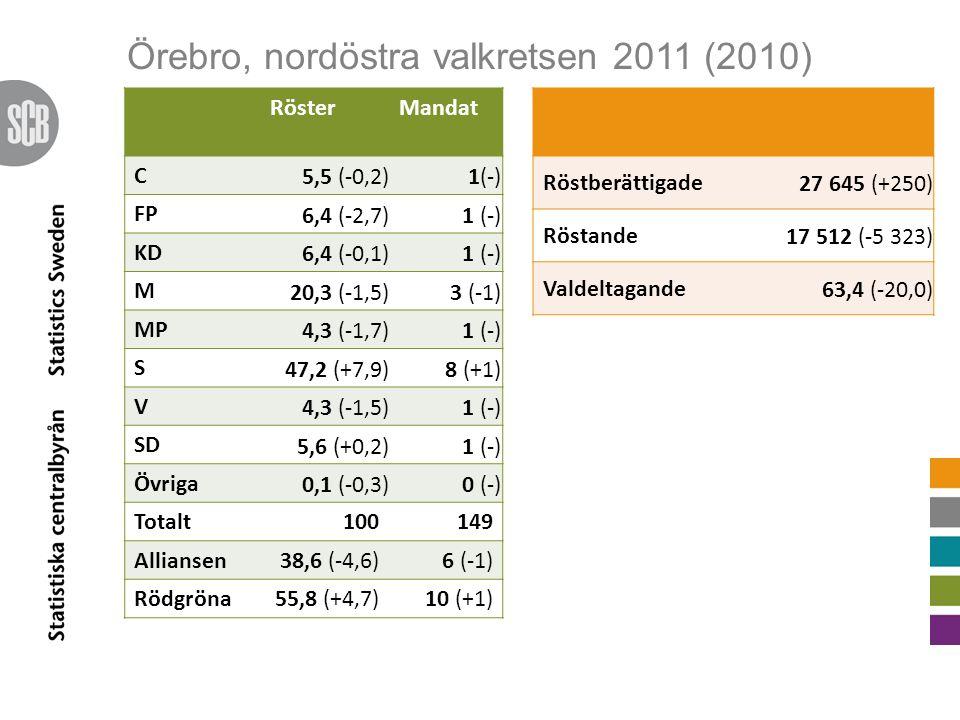 Örebro, nordöstra valkretsen 2011 (2010) RösterMandat C 5,5 (-0,2) 1(-) FP 6,4 (-2,7)1 (-) KD 6,4 (-0,1)1 (-) M 20,3 (-1,5)3 (-1) MP 4,3 (-1,7)1 (-) S 47,2 (+7,9)8 (+1) V 4,3 (-1,5)1 (-) SD 5,6 (+0,2)1 (-) Övriga 0,1 (-0,3)0 (-) Totalt100149 Alliansen38,6 (-4,6)6 (-1) Rödgröna55,8 (+4,7)10 (+1) Röstberättigade 27 645 (+250) Röstande 17 512 (-5 323) Valdeltagande 63,4 (-20,0)