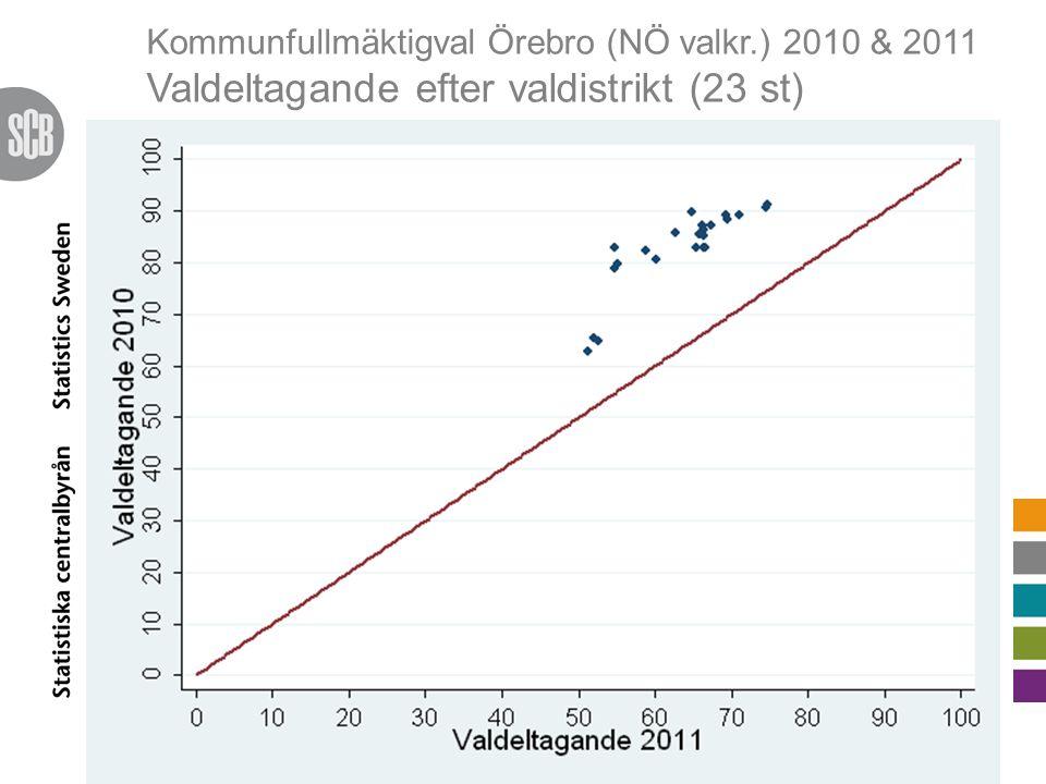 Kommunfullmäktigval Örebro (NÖ valkr.) 2010 & 2011 Valdeltagande efter valdistrikt (23 st)