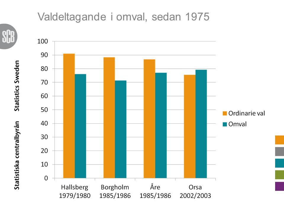Valdeltagande i omval, sedan 1975