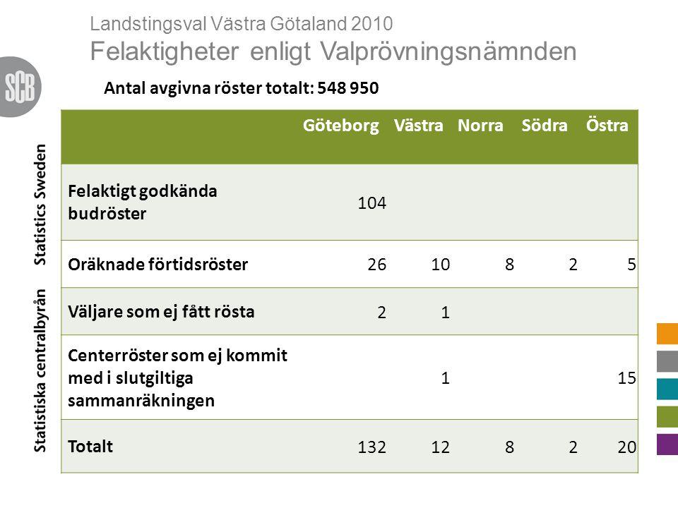 Landstingsval Västra Götaland 2010 Felaktigheter enligt Valprövningsnämnden GöteborgVästraNorraSödraÖstra Felaktigt godkända budröster 104 Oräknade förtidsröster 2610825 Väljare som ej fått rösta 21 Centerröster som ej kommit med i slutgiltiga sammanräkningen 115 Totalt 132128220 Antal avgivna röster totalt: 548 950