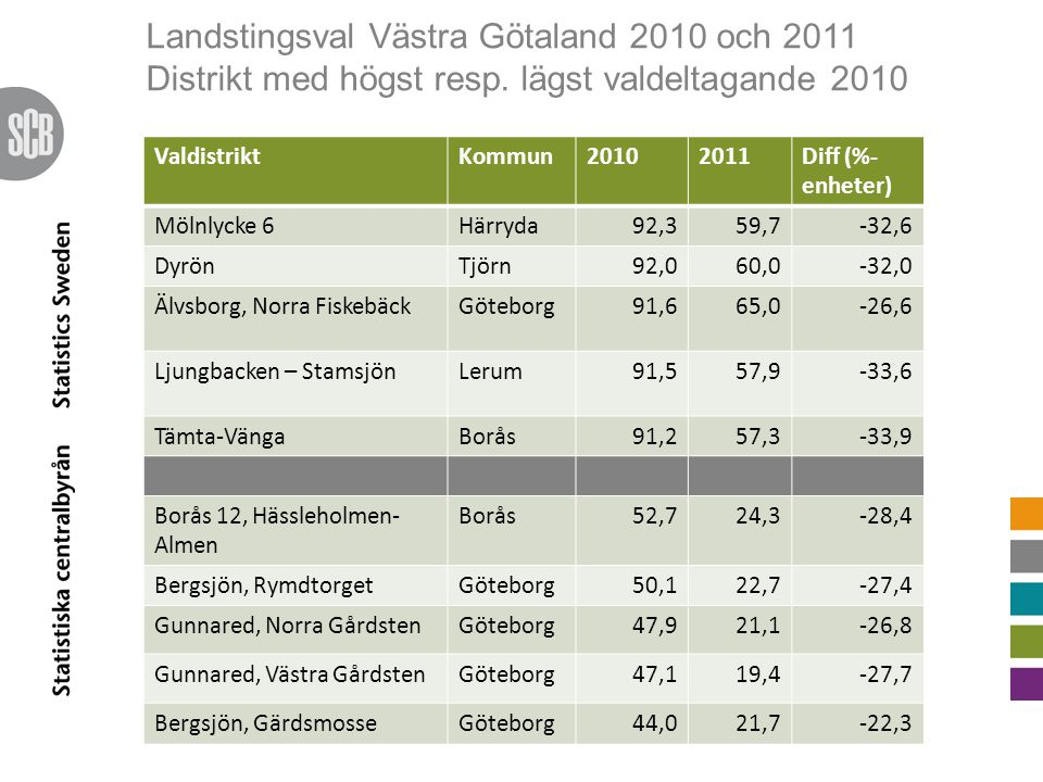 Landstingsval Västra Götaland 2010 och 2011 Distrikt med högst resp.