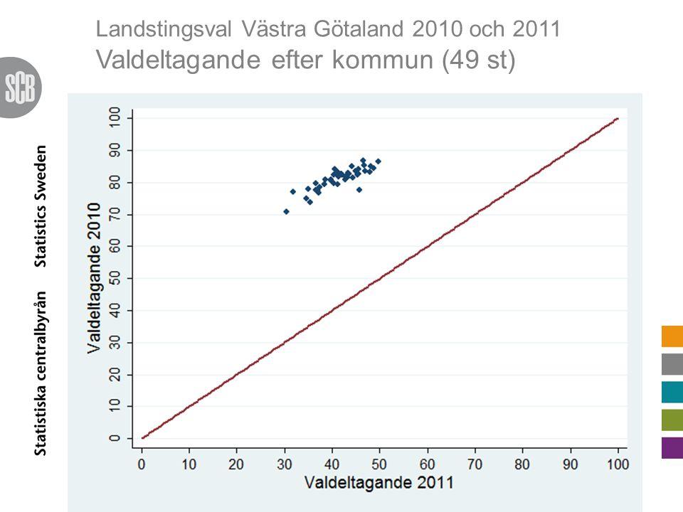 Landstingsval Västra Götaland 2010 och 2011 Förändring i valdeltagande efter kommun