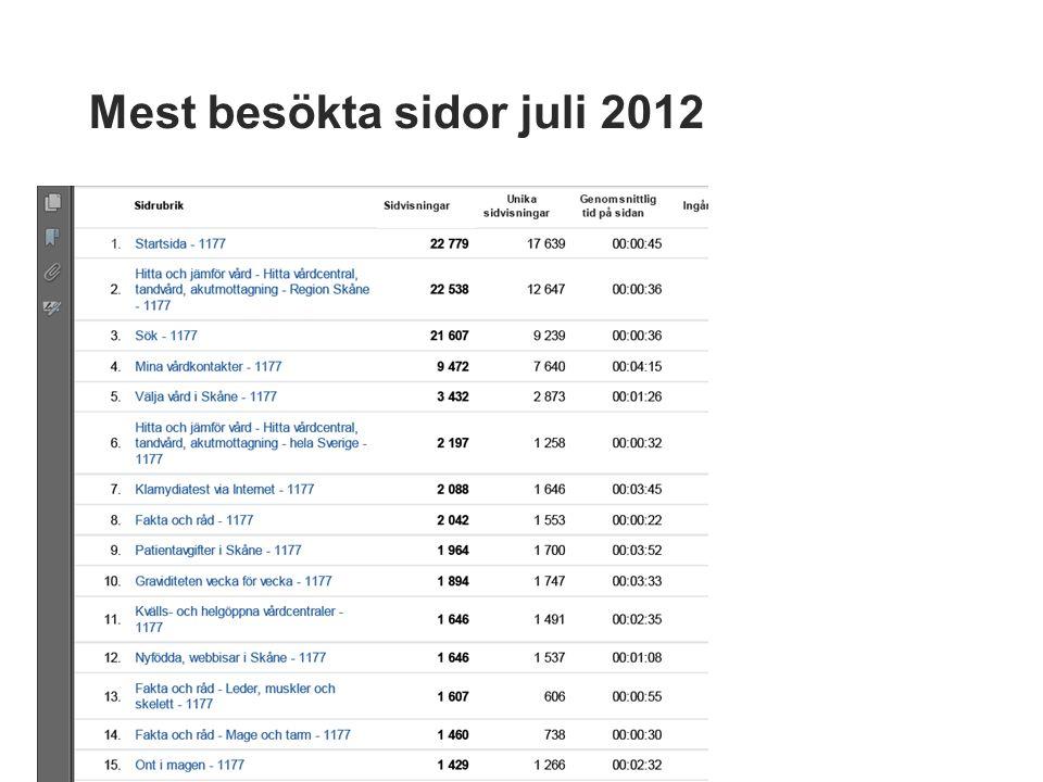 Mest besökta sidor juli 2012