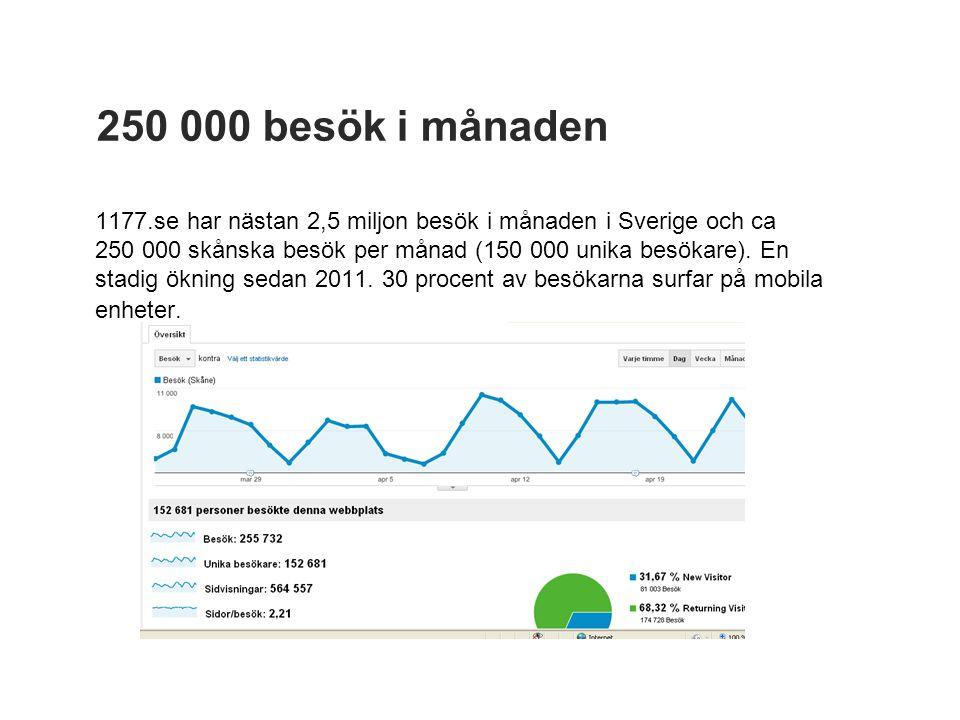 250 000 besök i månaden 1177.se har nästan 2,5 miljon besök i månaden i Sverige och ca 250 000 skånska besök per månad (150 000 unika besökare).
