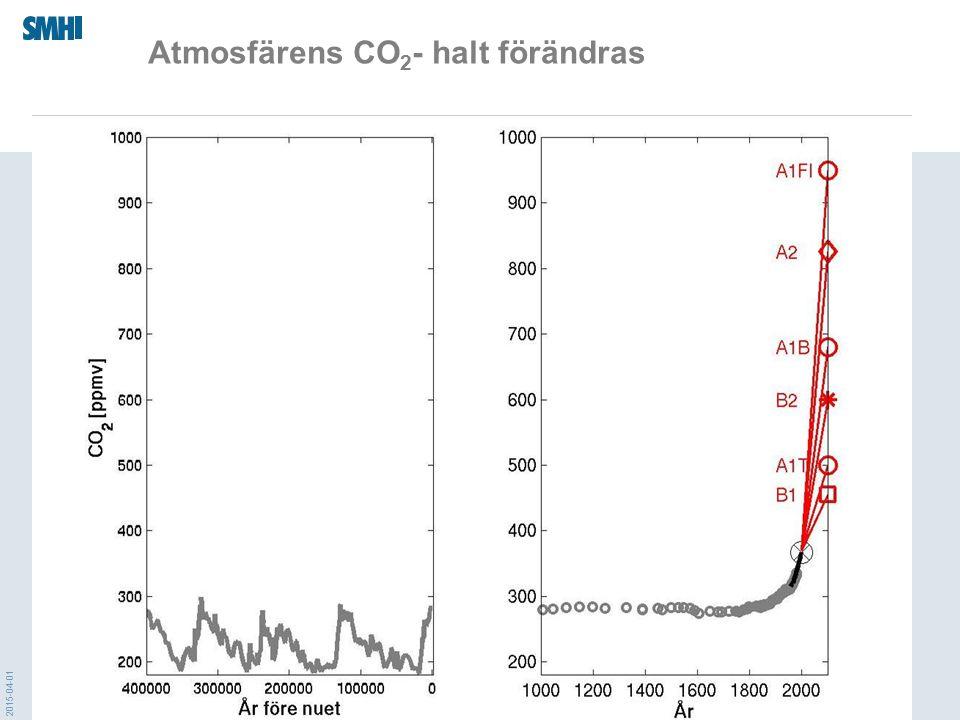 2015-04-01 Atmosfärens CO 2 - halt förändras