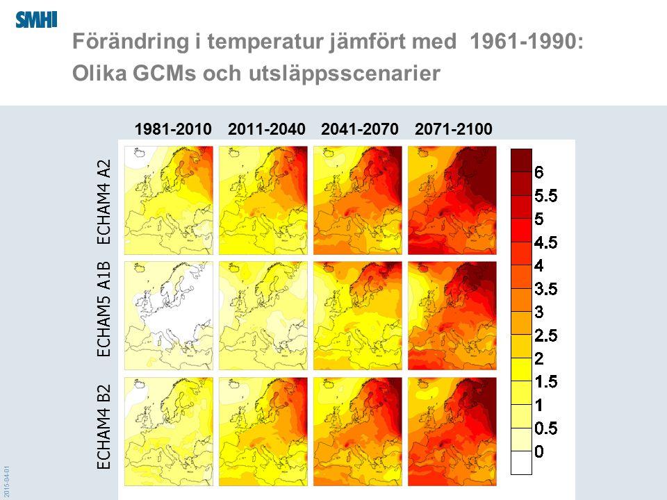 2015-04-01 Förändring i temperatur jämfört med 1961-1990: Olika GCMs och utsläppsscenarier 1981-2010 2011-2040 2041-2070 2071-2100 ECHAM4 B2 ECHAM5 A1