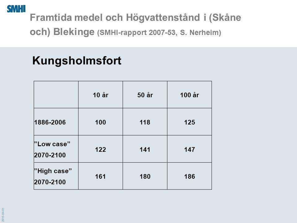 2015-04-01 Framtida medel och Högvattenstånd i (Skåne och) Blekinge (SMHI-rapport 2007-53, S. Nerheim) Kungsholmsfort 10 år50 år100 år 1886-2006100118