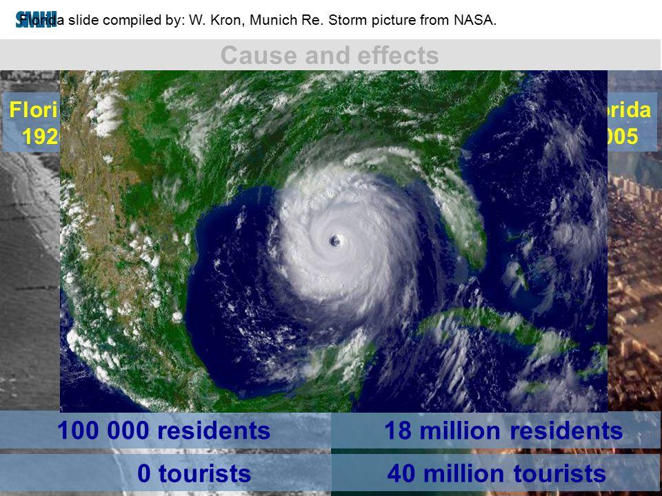 2015-04-01 Florida 2005 18 million residents Florida 1920 Sources: http://www.awesomeflorida.com/history.htm (http://www.esig.ucar.edu/rp_senate) - We