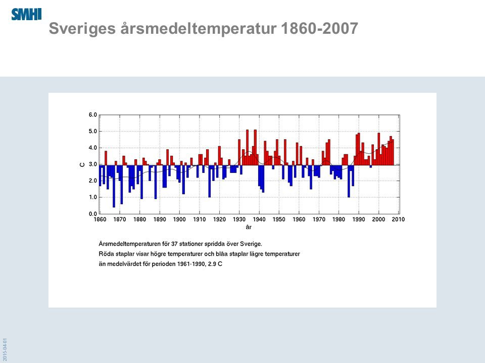 2015-04-01 … och torrare på andra håll (vattenbrist) 1961-902011-40 2041-70 2071-2100 Referensperiod och förändring i högsta antal konsekutiva dagar med mindre än 1mm nederbörd under JJA (RCA3 ECHAM5 A1B)