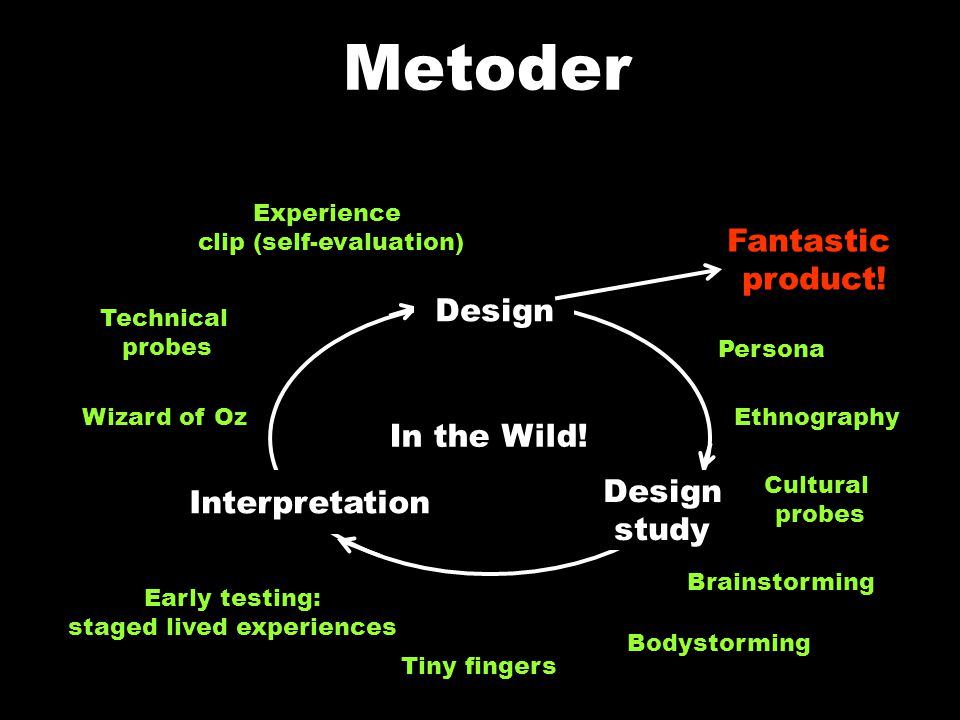 Metoder Fantastic product.Design Interpretation Design study In the Wild.