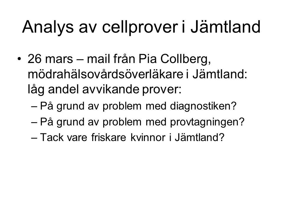 Analys av cellprover i Jämtland 26 mars – mail från Pia Collberg, mödrahälsovårdsöverläkare i Jämtland: låg andel avvikande prover: –På grund av probl