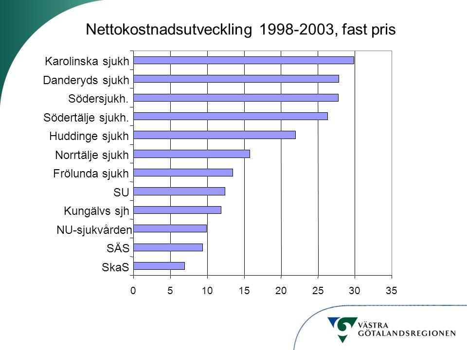 Nettokostnadsutveckling 1998-2003, fast pris 05101520253035 Karolinska sjukh Danderyds sjukh Södersjukh. Södertälje sjukh. Huddinge sjukh Norrtälje sj