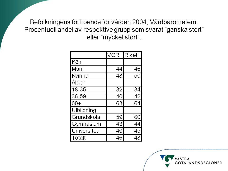 """Befolkningens förtroende för vården 2004, Vårdbarometern. Procentuell andel av respektive grupp som svarat """"ganska stort"""" eller """"mycket stort""""."""