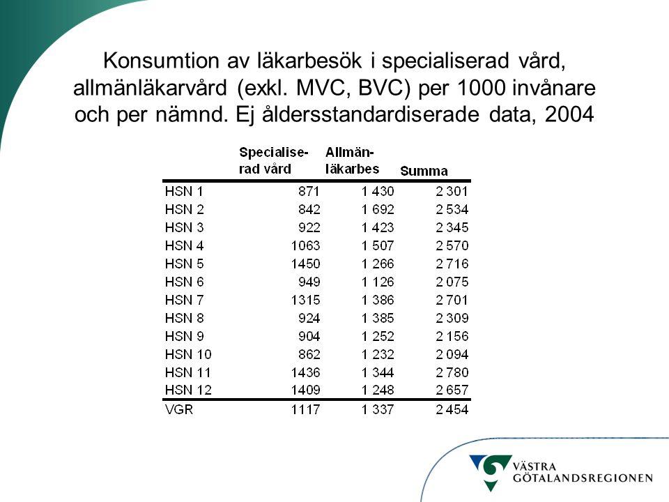 Konsumtion av läkarbesök i specialiserad vård, allmänläkarvård (exkl. MVC, BVC) per 1000 invånare och per nämnd. Ej åldersstandardiserade data, 2004