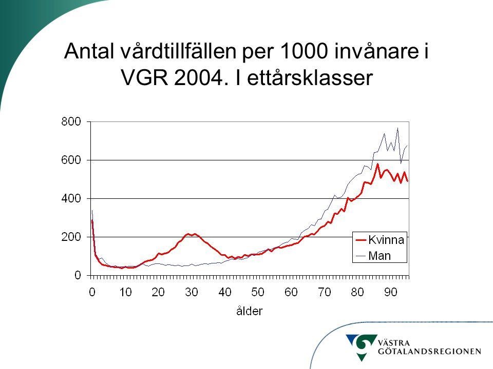 Antal vårdtillfällen per 1000 invånare i VGR 2004. I ettårsklasser