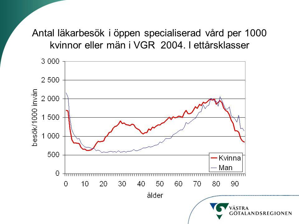 Antal läkarbesök i öppen specialiserad vård per 1000 kvinnor eller män i VGR 2004. I ettårsklasser