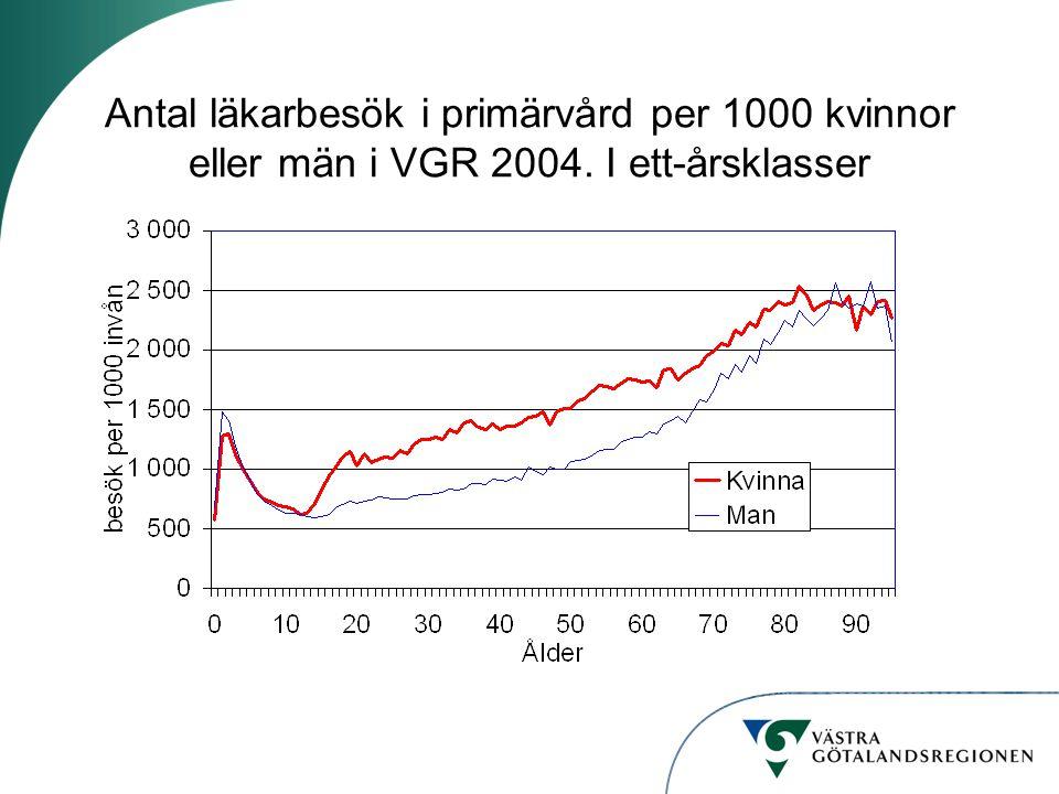 Antal läkarbesök i primärvård per 1000 kvinnor eller män i VGR 2004. I ett-årsklasser