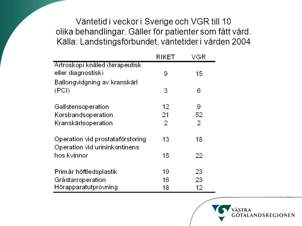 Väntetid i veckor i Sverige och VGR till 10 olika behandlingar. Gäller för patienter som fått vård. Källa: Landstingsförbundet, väntetider i vården 20