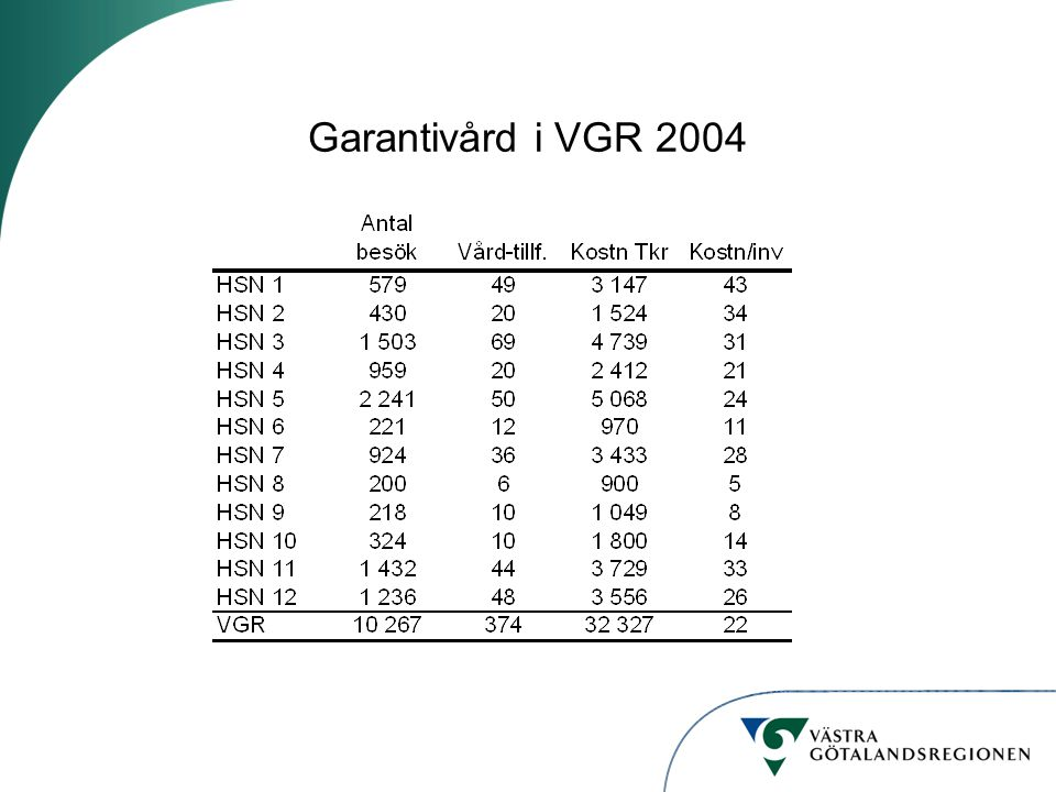 Garantivård i VGR 2004