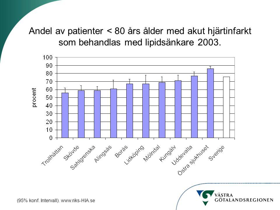 Andel av patienter < 80 års ålder med akut hjärtinfarkt som behandlas med lipidsänkare 2003. (95% konf. Intervall). www.riks-HIA.se