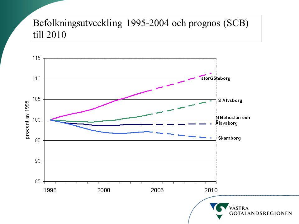 Befolkningsutveckling 1995-2004 och prognos (SCB) till 2010