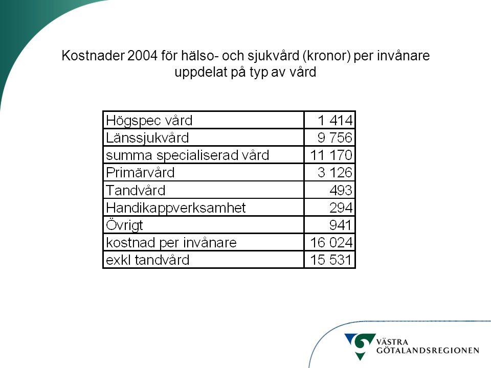 Kostnader 2004 för hälso- och sjukvård (kronor) per invånare uppdelat på typ av vård