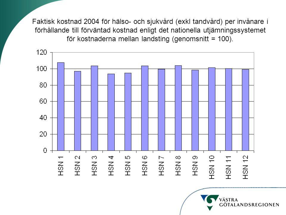 Faktisk kostnad 2004 för hälso- och sjukvård (exkl tandvård) per invånare i förhållande till förväntad kostnad enligt det nationella utjämningssysteme