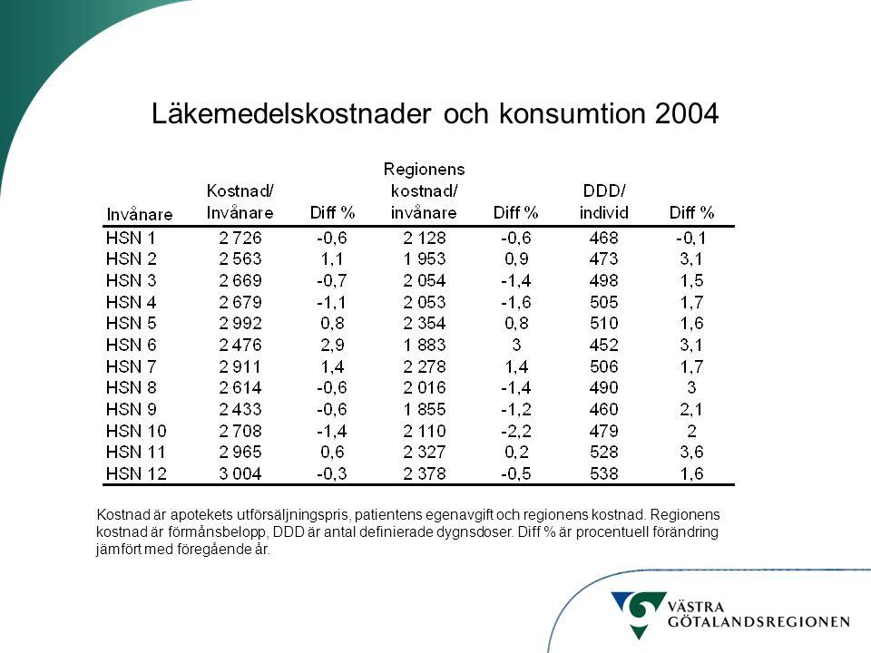 Läkemedelskostnader och konsumtion 2004 Kostnad är apotekets utförsäljningspris, patientens egenavgift och regionens kostnad.