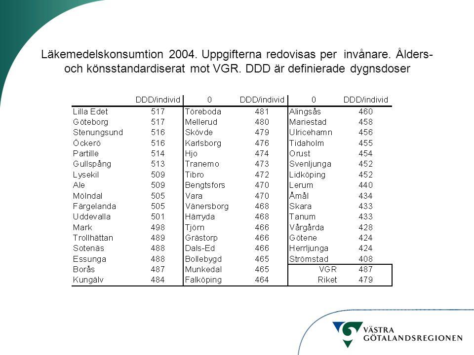 Läkemedelskonsumtion 2004. Uppgifterna redovisas per invånare. Ålders- och könsstandardiserat mot VGR. DDD är definierade dygnsdoser