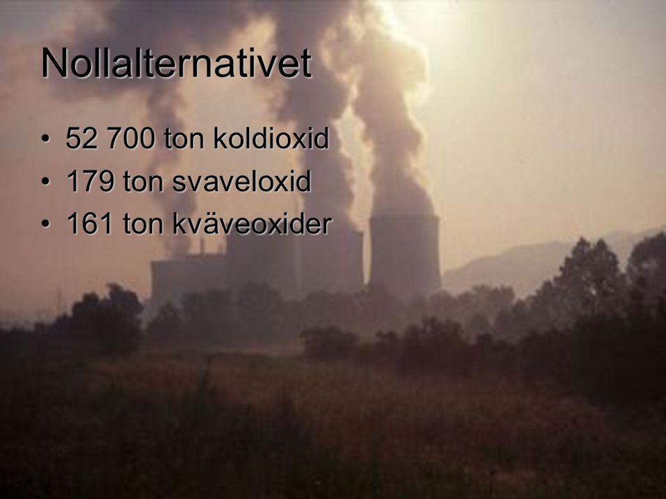 Nollalternativet 52 700 ton koldioxid52 700 ton koldioxid 179 ton svaveloxid179 ton svaveloxid 161 ton kväveoxider161 ton kväveoxider