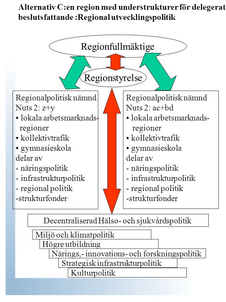 Alternativ C:en region med understrukturer för delegerat beslutsfattande :Regional utvecklingspolitik Regionfullmäktige Regionstyrelse Regionalpolitisk nämnd Nuts 2: z+y lokala arbetsmarknads- regioner kollektivtrafik gymnasieskola delar av - näringspolitik - infrastrukturpolitik - regional politik -strukturfonder Regionalpolitisk nämnd Nuts 2: ac+bd lokala arbetsmarknads- regioner kollektivtrafik gymnasieskola delar av - näringspolitik - infrastrukturpolitik - regional politik -strukturfonder Miljö och klimatpolitik Högre utbildning Närings,- innovations- och forskningspolitik Strategisk infrastrukturpolitik Kulturpolitik Decentraliserad Hälso- och sjukvårdspolitik