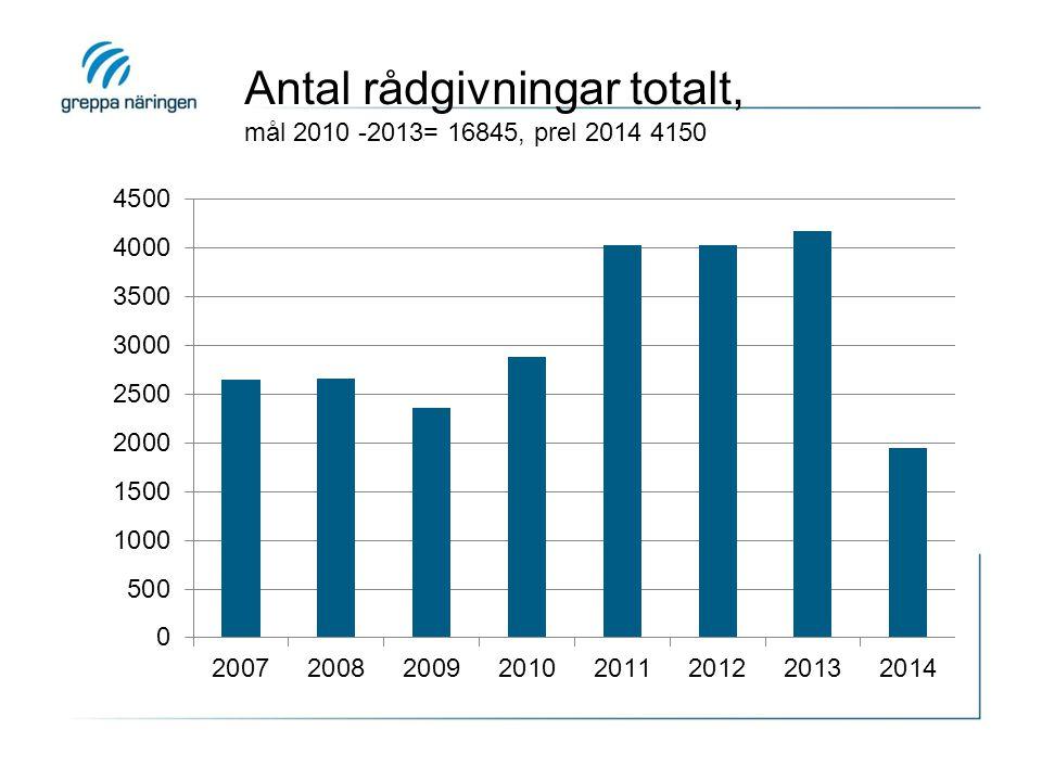 Antal rådgivningar totalt, mål 2010 -2013= 16845, prel 2014 4150