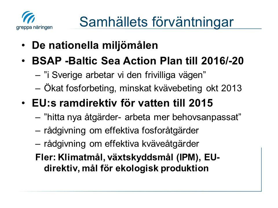 Samhällets förväntningar De nationella miljömålen BSAP -Baltic Sea Action Plan till 2016/-20 – i Sverige arbetar vi den frivilliga vägen –Ökat fosforbeting, minskat kvävebeting okt 2013 EU:s ramdirektiv för vatten till 2015 – hitta nya åtgärder- arbeta mer behovsanpassat –rådgivning om effektiva fosforåtgärder –rådgivning om effektiva kväveåtgärder Fler: Klimatmål, växtskyddsmål (IPM), EU- direktiv, mål för ekologisk produktion