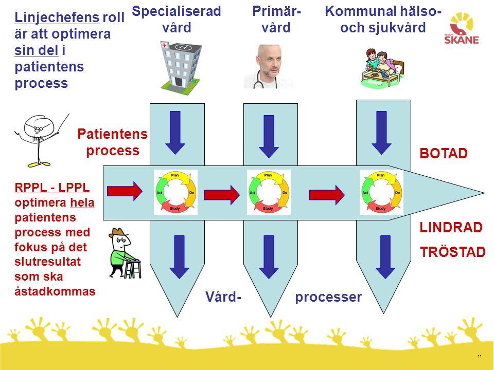 11 Patientens process Specialiserad vård Primär- vård Kommunal hälso- och sjukvård BOTAD LINDRAD TRÖSTAD RPPL - LPPL optimera hela patientens process
