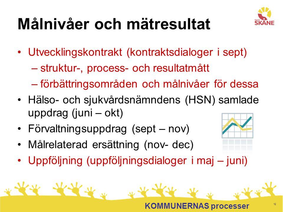 12 Målnivåer och mätresultat Utvecklingskontrakt (kontraktsdialoger i sept) –struktur-, process- och resultatmått –förbättringsområden och målnivåer f