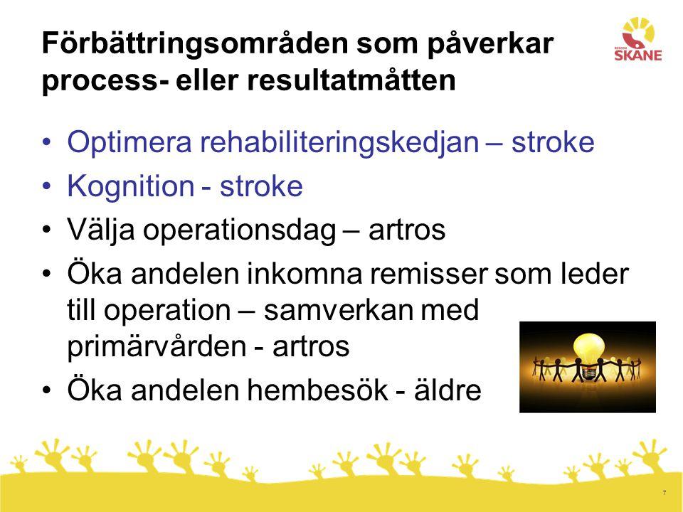 7 Förbättringsområden som påverkar process- eller resultatmåtten Optimera rehabiliteringskedjan – stroke Kognition - stroke Välja operationsdag – artr