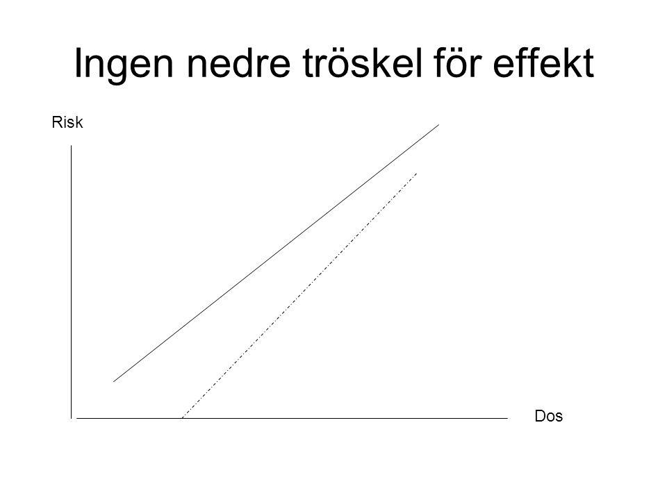 Ingen nedre tröskel för effekt Risk Dos